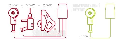 Порівняння характеристики АДД і Shindaiwa щодо додаткового обладнання