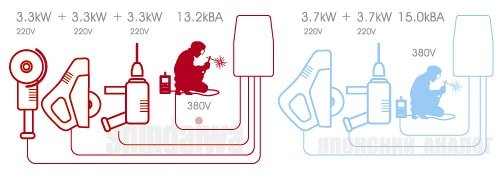 Сравнение характеристики сварочного агрегата DENYO и Shindaiwa по дополнительному оборудованию