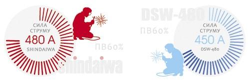 Порівняння сили струму DENYO DCW-480ESW і DGW500DM