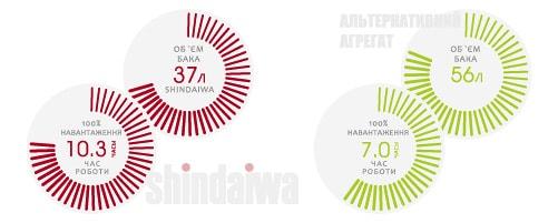 Характеристика - Витрата палива - для зварника АДД і Shindaiwa