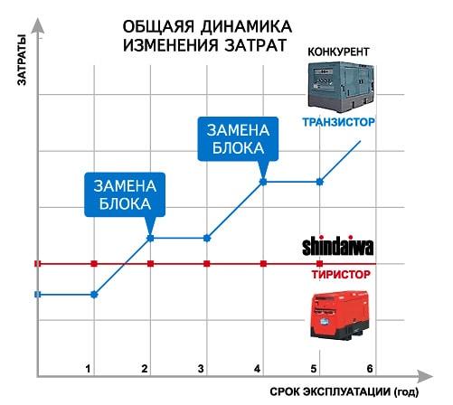 Сварочный выпрямитель Шиндайва -параметры экономии