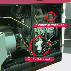Подвійне очищення дизельної електростанції DG60МI-400