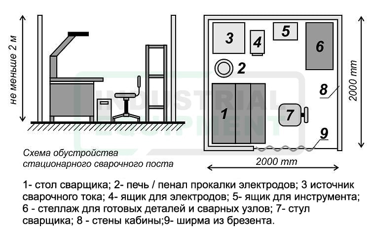 Стаціонарний зварювальний пост - схема облаштування